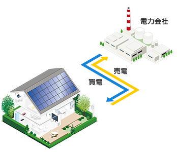 電力会社 - Electric power industry